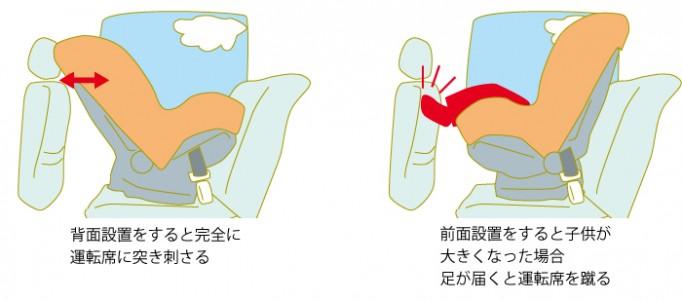 後部座席にチャイルドシートがつくと、こうなります。後ろ向きに設置:運転席に突き刺さる。 前向きに設置すると、子供の足が届いた時に蹴られる。
